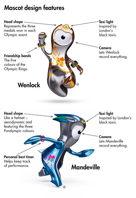 2012 Olympic Mascot Designs